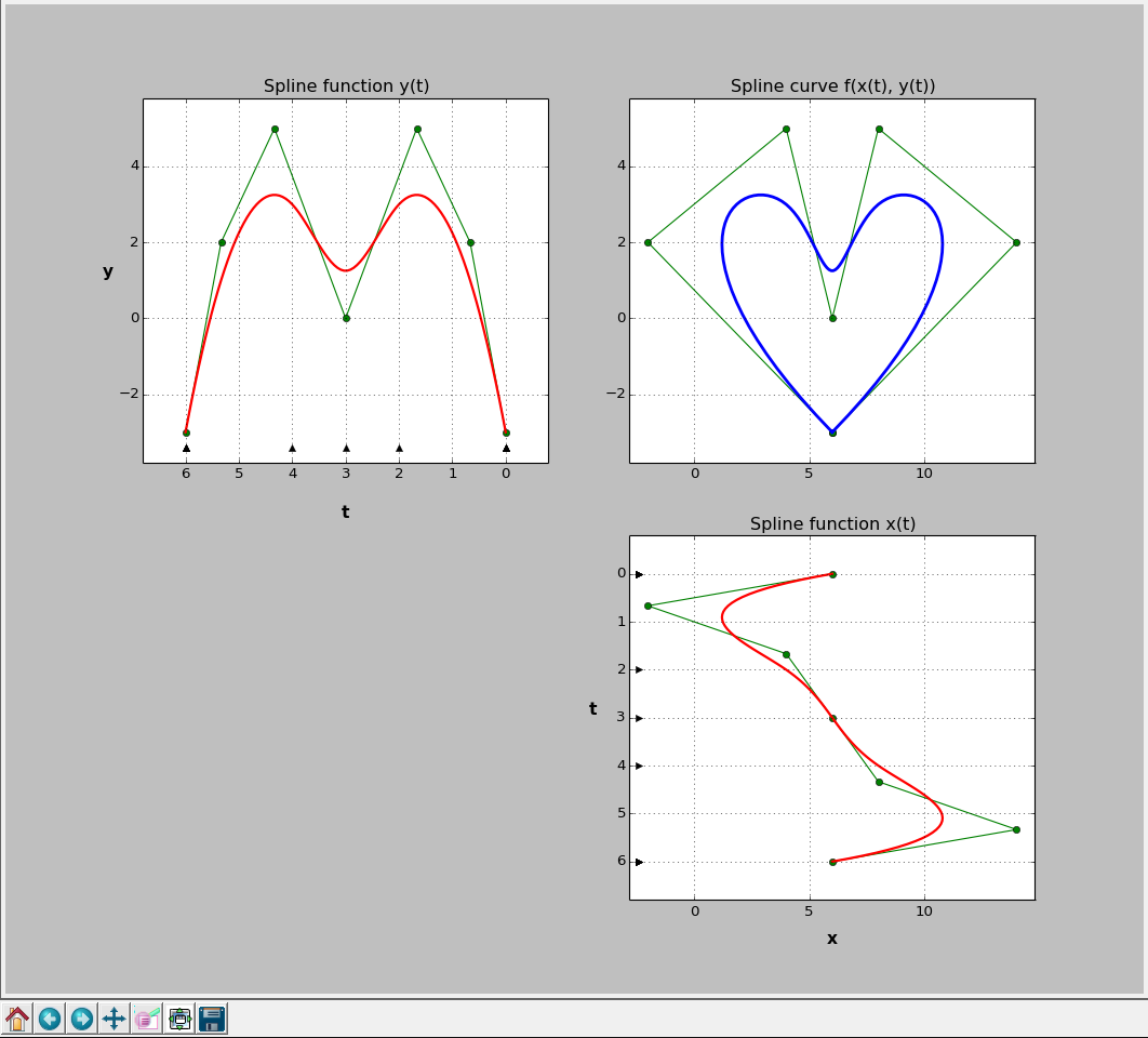 Approximation by Spline Functions and Parametric Spline Curves with