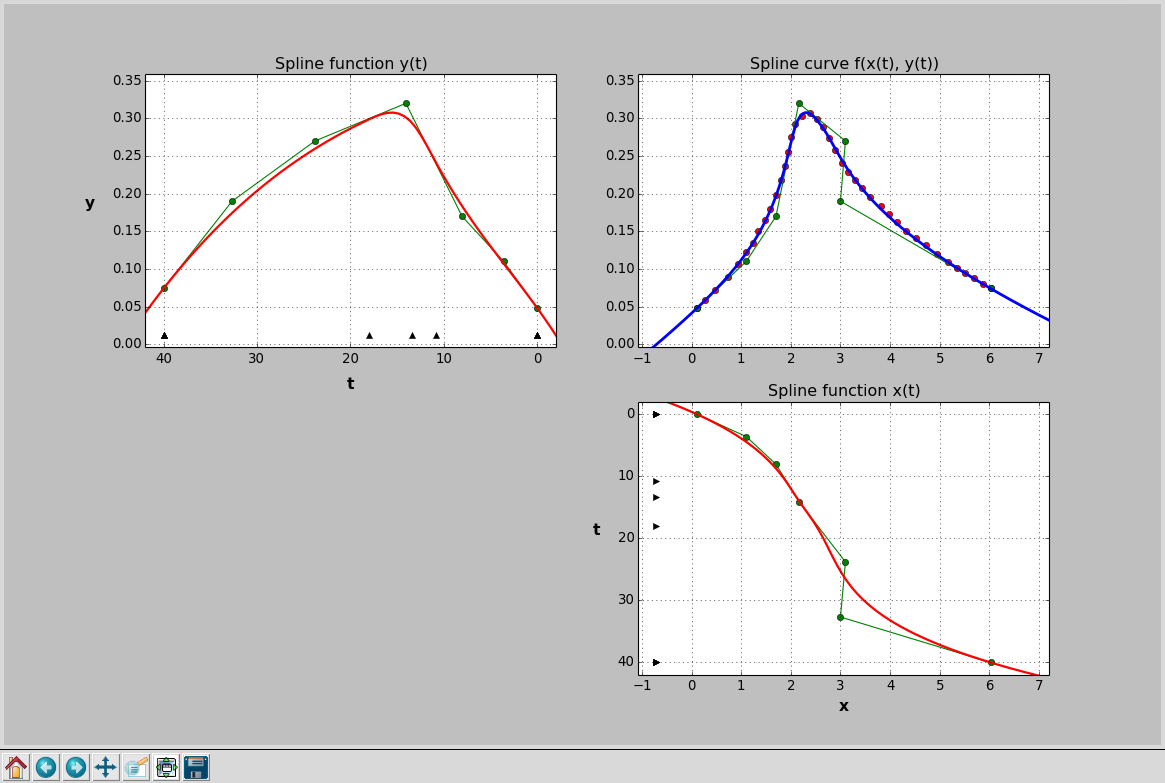 Approximation by Spline Functions and Parametric Spline